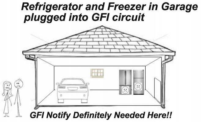 Illustration of man and woman in garage. Text reads: Refrigerator and Freezer in Garage plugged into GFI circuit - GFI Notify Definitely Needed Here!!