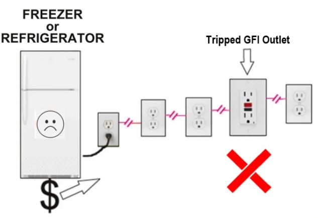 Diagram of Freezer or Refrigerator connected to GFI Outlet